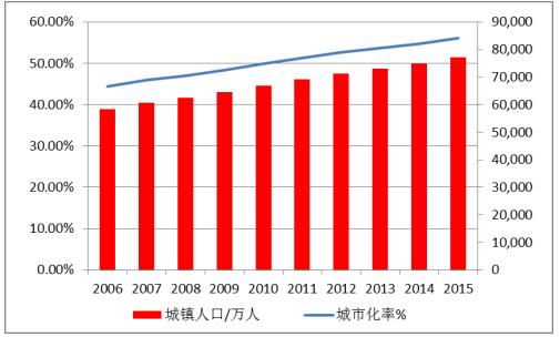 中国城镇人口及城市化率