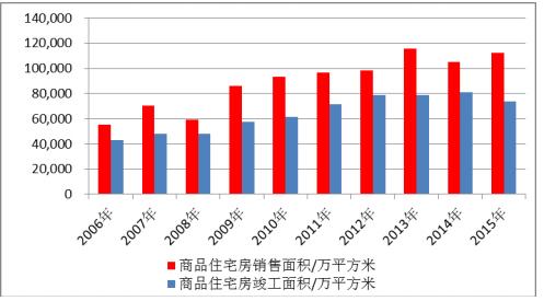 中国全屋定制商品住宅房销售面积