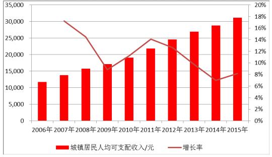 中国城镇居民人均可支配收入
